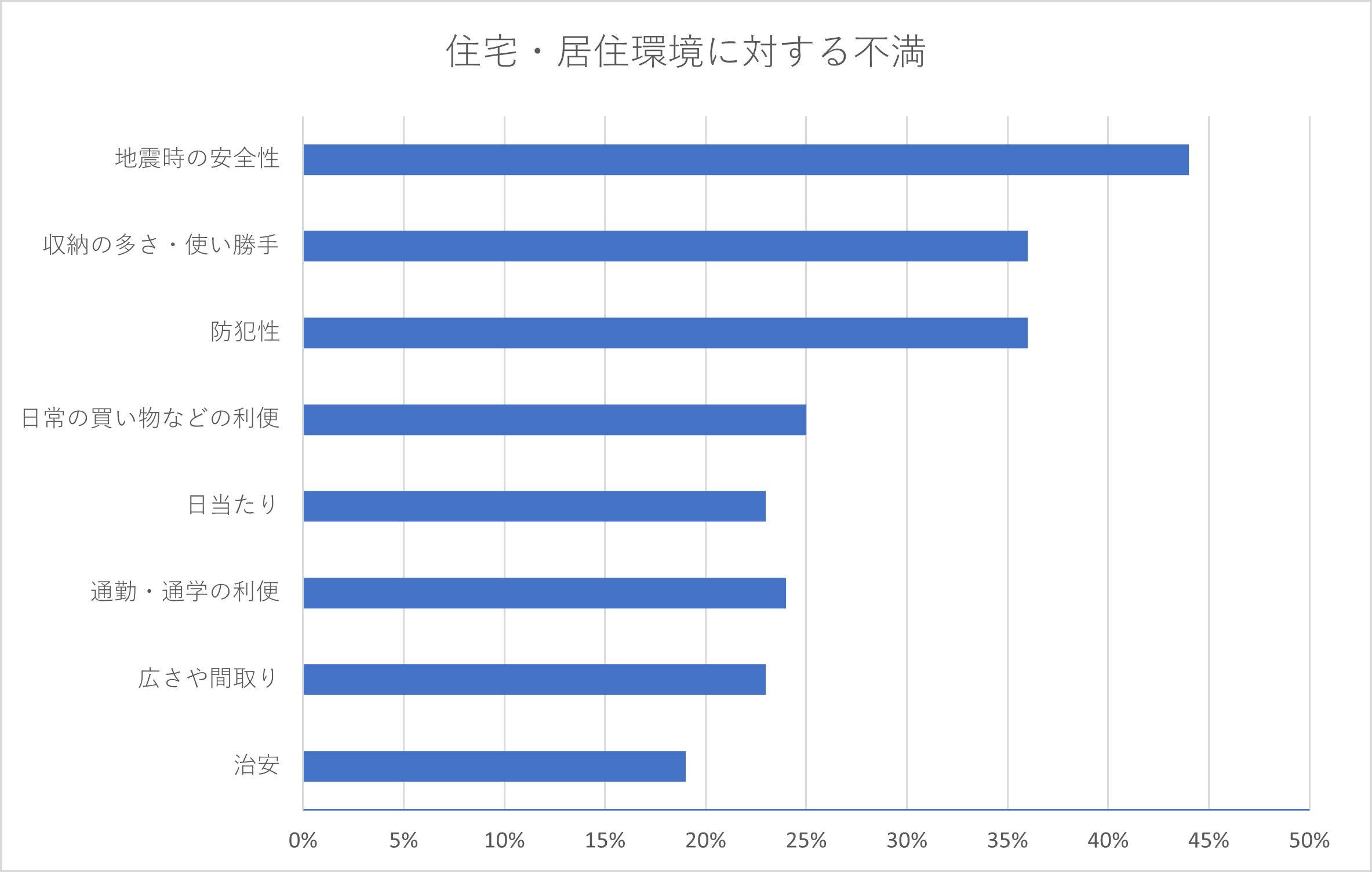 新築住宅の不満率グラフ